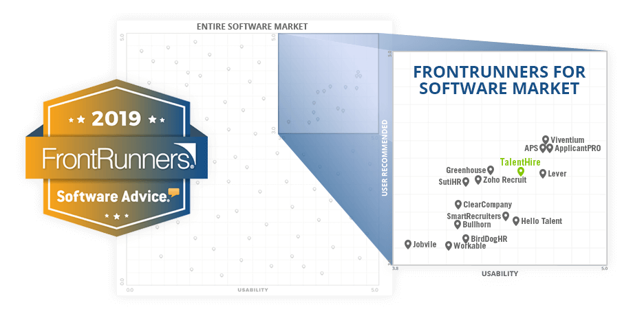 Gartner's Software Advice Names TalentHire to 2019 FrontRunners® Quadrant